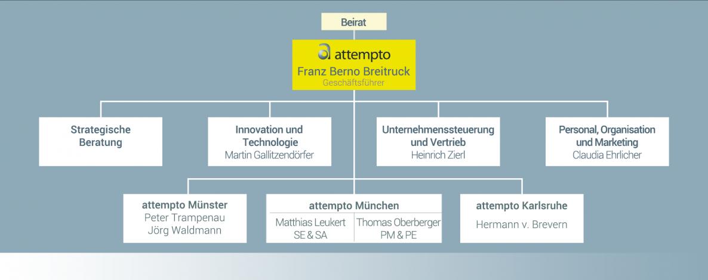 attempto - Organigramm der Geschäftsleitung